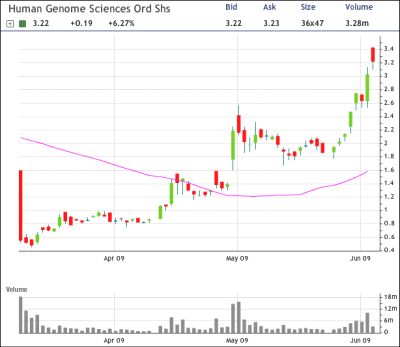 Human Genome Sciences, Inc. (MM) News