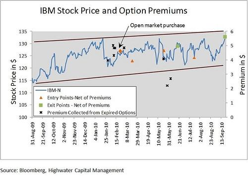 Stocks and options to create a risk-free hedge portfolio