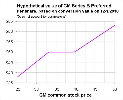 General Motors Series B Preferred Stock Stock Plus A