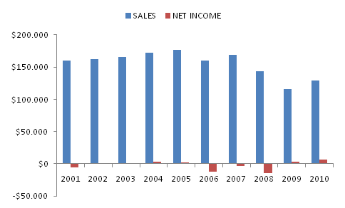 Fundamental analysis of ford company efsinvestment for Ford motor company income statement