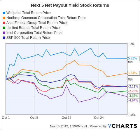 stock market and payout Balanced funds paid a high dividend over the last two years with stock markets turning jittery the payout has, however, now reduced.