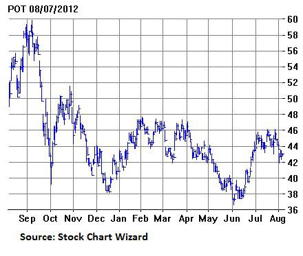 Potash corp stock options