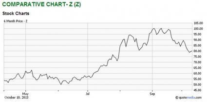 Bull of the day zillow zillow group inc nasdaq z for Zillow stock quote
