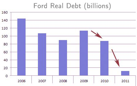 Ford 5 Reasons Why This Stock Is A Buy Ford Motor Company Nyse F Seeking Alpha