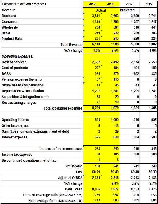 cash flows and. earnings in the valuation of equity reits