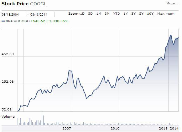 Google stock since ipo graph