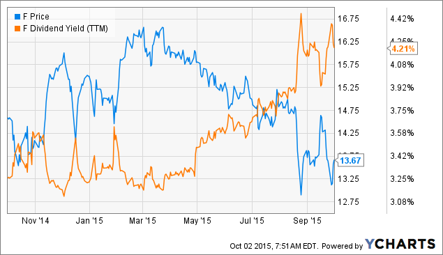 Ford yet another month of positive data ford motor for Ford motor company stock dividends