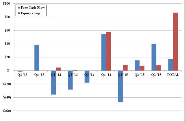 10b5-1 plan stock options