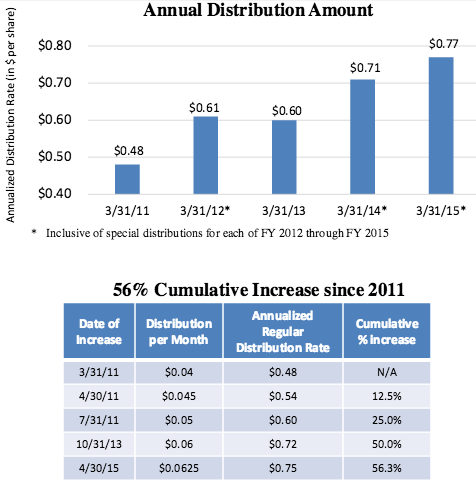 Executive stock options and dividends