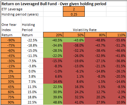 Trading options on leveraged etfs