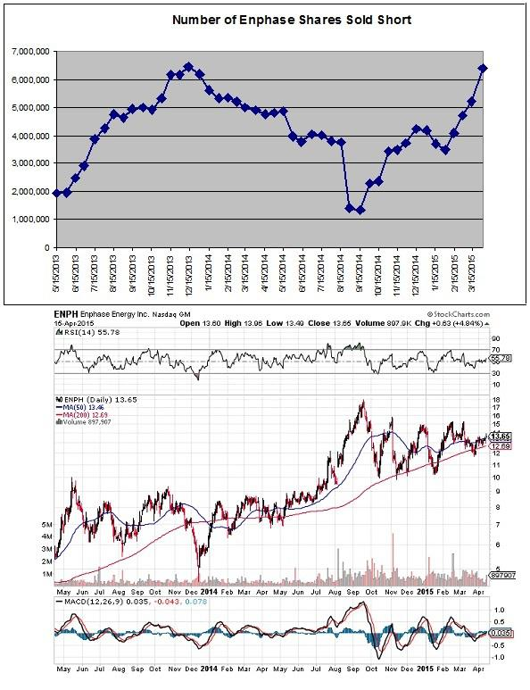 Enphase Energy The Most Beat Up Solar Energy Stock Will