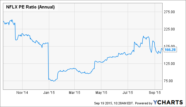 sell netflix  projected growth is not impressive enough