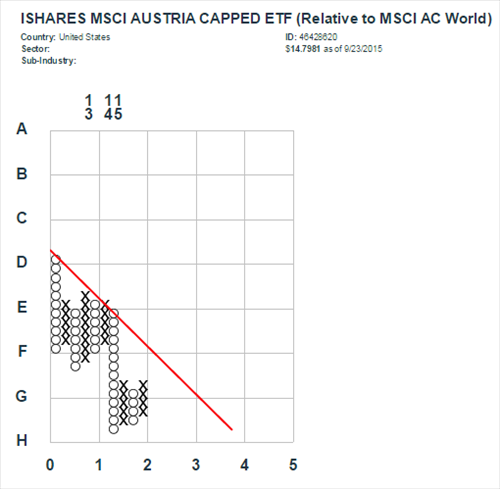 Which iShares Country ETFs Are Worth Your Investment Capital? - Eric Bush, CFA | Seeking Alpha