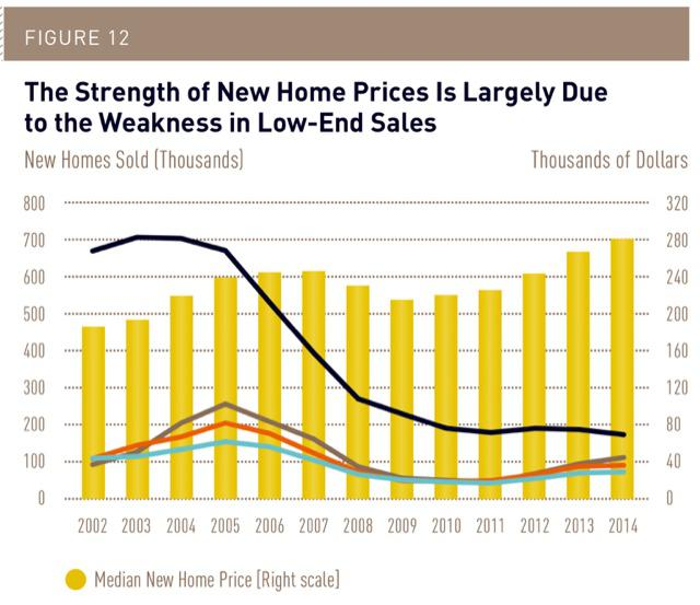 New home prices per square foot show affluent centered for New home cost per square foot