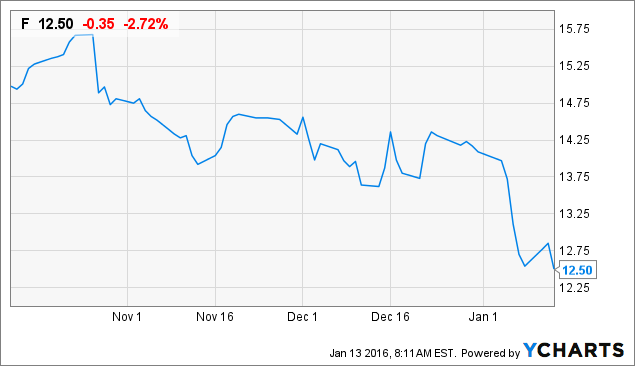 Buy The Dip In Ford Shares Amidst Market Chaos Ford