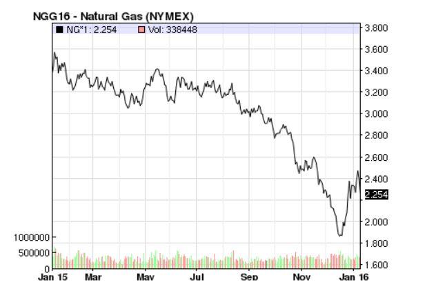 Natural Resource Companies Stocks