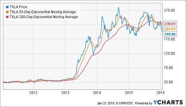 Tesla Stock To Split The Hard Way Tesla Motors
