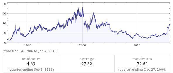a defensive s u0026p 500 portfolio vs  the  u0026 39 fang u0026 39  portfolio