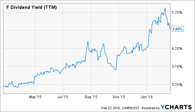 Ford 39 s dividend payout an attractive proposition ford for Ford motor company stock dividends