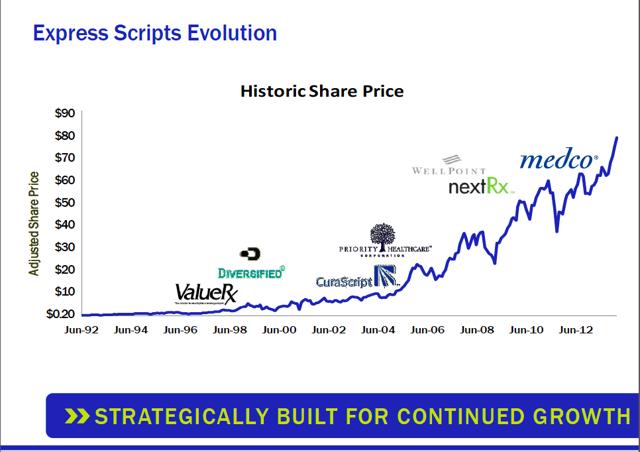 Express scripts stock options