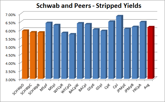Schwab options trading fees