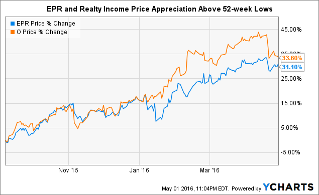 EPR Properties Or Realty Income NYSE