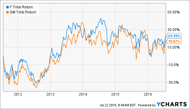 Signs That Ford Will Smash Earnings Expectations Ford