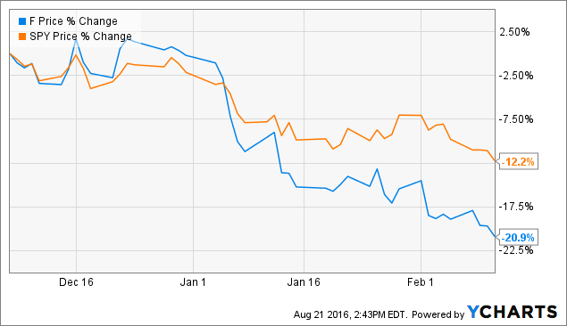 How To Buy Ford Shares At A 22 Discount To Their Already Crazy Cheap Price Ford Motor Company