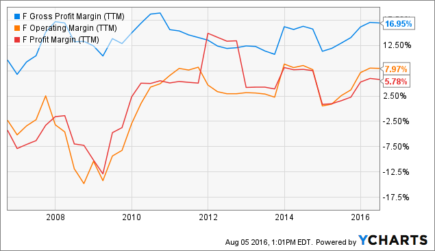 Ford Could Be One Of The Best Dividend Investments Of The