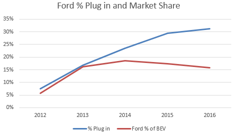 Ford 39 S Electric Vehicle Strategy Sliced And Diced Ford