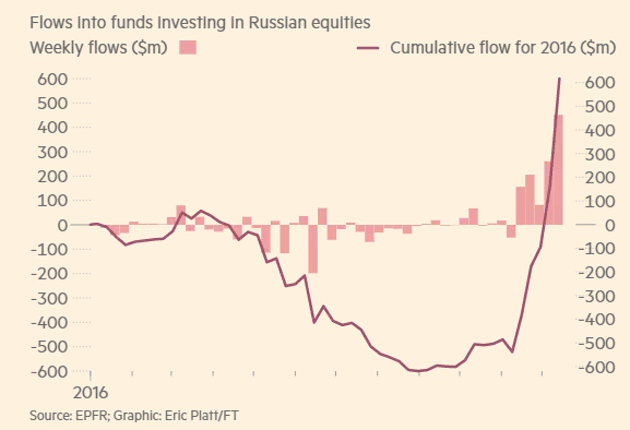 MVIS Russia Index - ETF Tracker