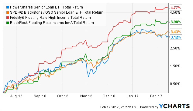 The investment objective of the Alerian MLP ETF seeks to correspond generally to the price and yield performance of its underlying index, the Alerian MLP Infrastructure Index.