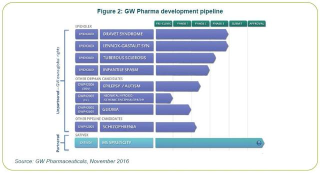 Zynerba Pharmaceuticals: Undervalued Vs. GW