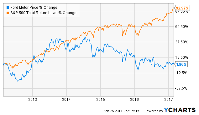 3 reasons the market is dead wrong about ford ford motor for Ford motor company stock dividends