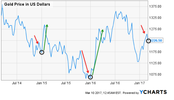 Recent Gold Pullback Looks Like A Tasty Entry - SPDR Gold Trust ETF (NYSEARCA:GLD)