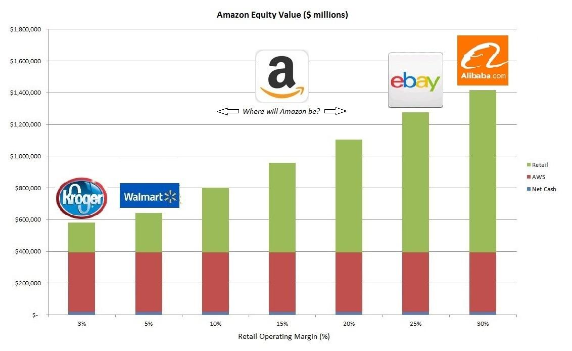 Amazon's One Trillion Dollar Variable