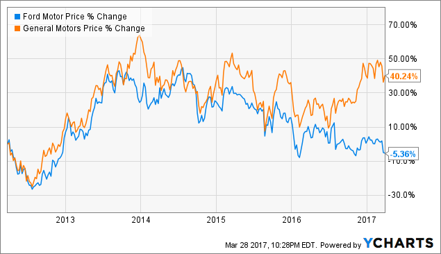 Ford Versus General Motors Has Anything Changed
