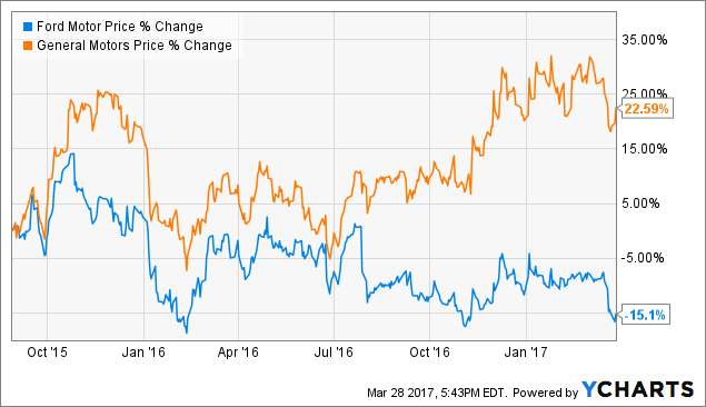 Ford versus general motors has anything changed for Ford motor company stock dividends