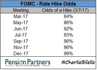 Fed Hikes And Stock Market Returns
