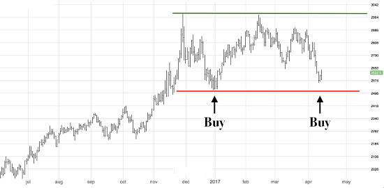 Forex zinc price