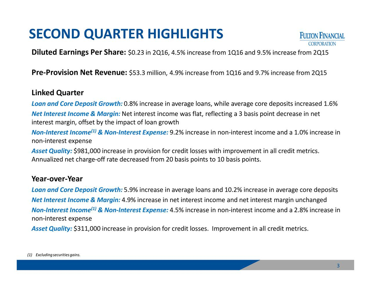 rease in rease in rease from 2Q15 rease from 2Q15 deposits increased 1.6% n ast margin unchangeds point decrease in net th improvement in all credit metrics. Improvement in all credit metrics. sis points to 10 basis points. h 9.2% increase in non-intes.i%cicreasdin1n0n%-nterest income and a 2.8% inc $0.23in 2Q16, 4.5% increase from 1Q16 and 9.5% inc.7% inc 0.8Net interest income was fla4fl%ctngra3sbasinet interest income and net intere (1)Non-Interest Expense: (1)Non-Interest Expense: $981,000increase in proviin11,rcrenitrasseiwpirovision for credit losses. SECOND QUARTER HIGHLIGHTS Neinterest marin,uflzedyneteeiaYactoffotengr(1) Excludingsecuritiesgains.
