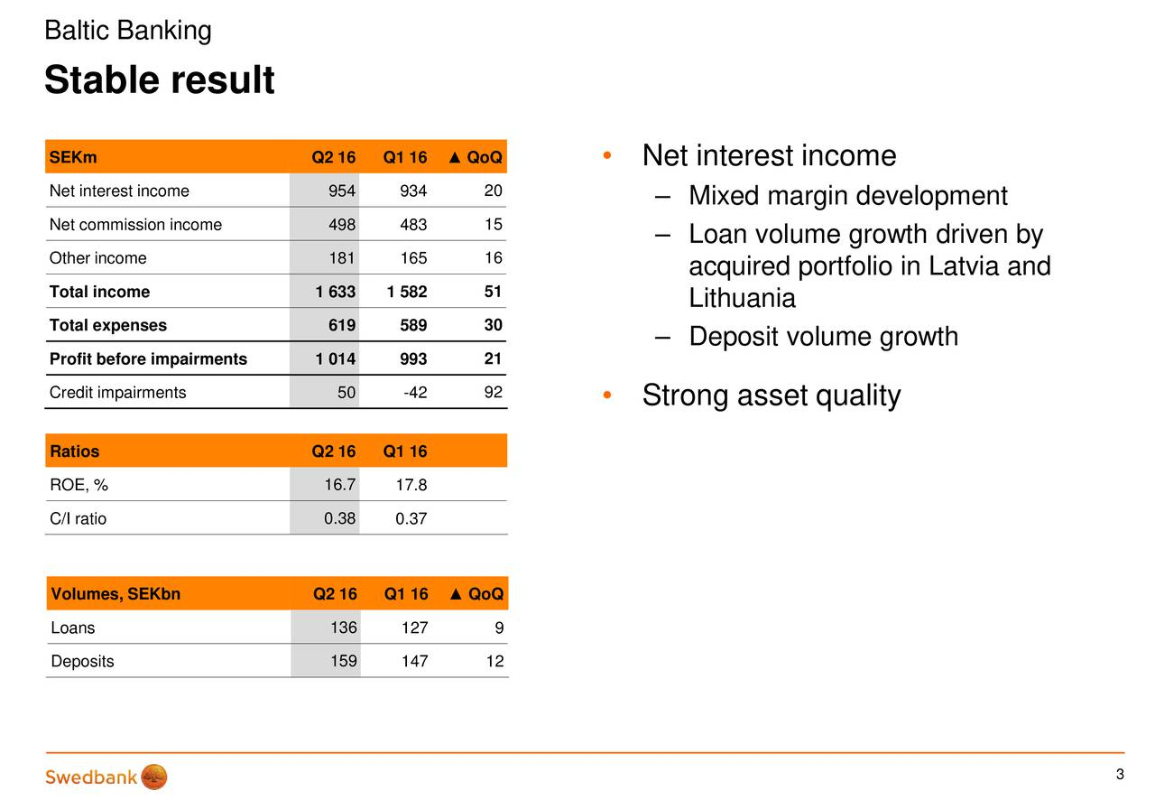 Stable result SEKm Q2 16 Q1 16  QoQ  Net interest income Net interest income 954 934 20  Mixed margin development Net commission income 498 483 15  Loan volume growth driven by Other income 181 165 16 acquired portfolio in Latvia and Total income 1 633 1 582 51 Lithuania Total expenses 619 589 30 Deposit volume growth Profit before impairments 1 014 993 21 Credit impairments 50 -42 92  Strong asset quality Ratios Q2 16 Q1 16 ROE, % 16.7 17.8 C/I ratio 0.38 0.37 Volumes, SEKbn Q2 16 Q1 16  QoQ Loans 136 127 9 Deposits 159 147 12 3