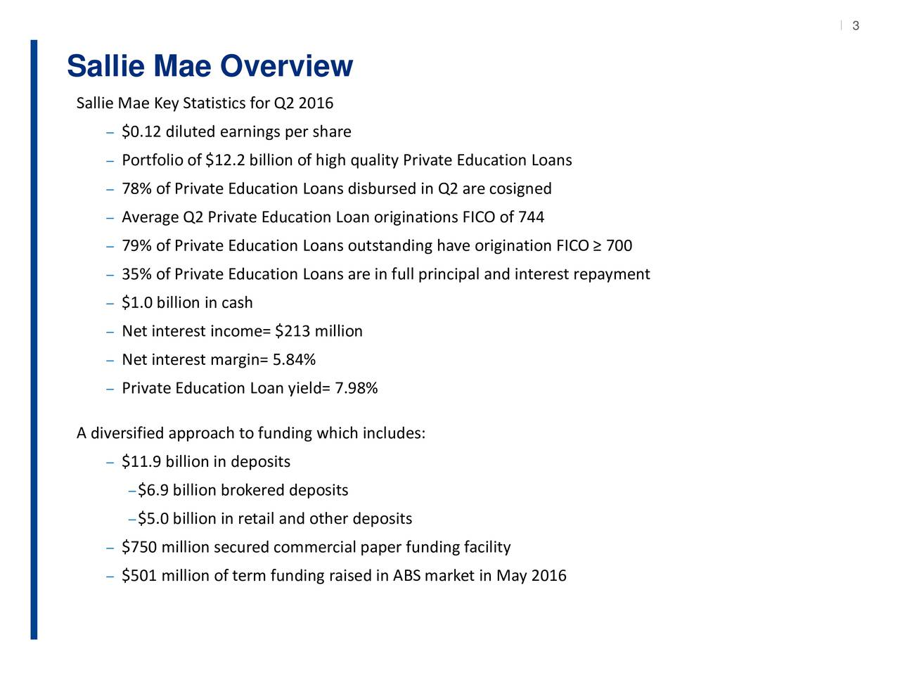 Sallie Mae Overview Sallie Mae Key Statistics for Q2 2016 $0.12 diluted earnings per share Portfolio of $12.2 billion of high quality Private Education Loans 78% of Private Education Loans disbursed in Q2 are cosigned Average Q2 Private Education Loan originations FICO of 744 79% of Private Education Loans outstanding have origination FICO  700 35% of Private Education Loans are in full principal and interest repayment $1.0 billion in cash Net interest income= $213 million Net interest margin= 5.84% Private Education Loan yield= 7.98% A diversified approach to funding which includes: $11.9 billion in deposits $6.9 billion brokered deposits $5.0 billion in retail and other deposits $750 million secured commercial paper funding facility $501 million of term funding raised in ABS market in May 2016