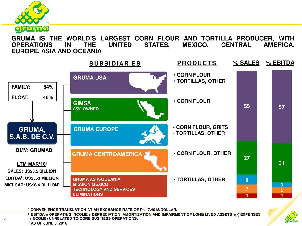 OPERATIONS IN THE UNITED STATES, MEXICO, CENTRAL AMERICA, EUROPE, ASIA AND OCEANIA SUBSIDIARIES PRODUCTS % SALES % EBITDA GRUMA USA  CORN FLOUR TORTILLAS, OTHER FAMILY: 54% FLOAT: 46% GIMSA  CORN FLOUR 85% OWNED 55 57 CORN FLOUR, GRITS GRUMA, GRUMA EUROPE  TORTILLAS, OTHER S.A.B. DE C.V. BMV: GRUMAB GRUMA CENTROAMRICA  CORN FLOUR, OTHER 1 27 LTM MAR16 31 SALES: US$3.5 BILLION 2 EBITDA : US$553 MILLION GRUMA ASIA-OCEANA  TORTILLAS, OTHER 8 MKT CAP: US$6.4 BILLION MISSION MEXICO 3 TECHNOLOGY AND SERVICES 7 5 ELIMINATIONS 4 4 1CONVENIENCE TRANSLATION AT AN EXCHANGE RATE OF Ps.17.4015/DOLLAR. 2EBITDA = OPERATING INCOME + DEPRECIATION, AMORTIZATION AND IMPAIRMENT OF LONG LIVED ASSETS +(-) EXPENSES 3 3(INCOME) UNRELATED TO CORE BUSINESS OPERATIONS.