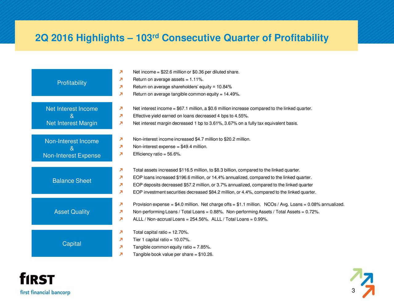 2Q 2016 Highlights  103 Consecutive Quarter of Profitability Net income= $22.6 millionor $0.36 per diluted share. Return on average assets = 1.11%. Profitability Return on average shareholders equity = 10.84% Return on average tangible common equity = 14.49%. Net Interest Income Net interest income= $67.1 million,a $0.6 millionincrease compared to the linked quarter. & Effective yield earned on loans decreased 4 bps to 4.55%. Net Interest Margin Net interest margindecreased 1 bp to 3.61%, 3.67% on a fully tax equivalent basis. Non-Interest Income Non-interest incomeincreased $4.7 millionto $20.2 million. Non-interest expense = $49.4 million. & Non-Interest Expense Efficiency ratio = 56.6%. Total assets increased $116.5 million, to $8.3 billion, compared to the linked quarter. EOP loans increased $196.6 million, or 14.4% annualized, compared to the linked quarter. Balance Sheet EOP deposits decreased $57.2 million,or 3.7% annualized, compared to the linked quarter EOP investmentsecurities decreased $84.2 million,or 4.4%, compared to the linked quarter. Provision expense = $4.0 million. Net charge offs = $1.1 million. NCOs / Avg. Loans = 0.08% annualized. Asset Quality Non-performingLoans / Total Loans = 0.88%. Non-performingAssets / Total Assets = 0.72%. ALLL / Non-accrual Loans = 254.56%. ALLL / Total Loans = 0.99%. Total capital ratio = 12.70%. Tier 1 capital ratio = 10.07%. Capital Tangible commonequity ratio = 7.85%. Tangible book value per share = $10.26. 3