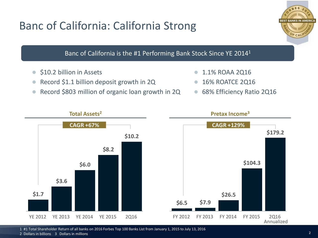 1 Banc of California is the #1 Performing Bank Stock Since YE 2014 $10.2 billion in Assets  1.1% ROAA 2Q16 Record $1.1 billion deposit growth in 2Q  16% ROATCE 2Q16 Record $803 million of organic loan growth in 2Q  68% Efficiency Ratio 2Q16 Total Assets PretaxIncome 3 CAGR+67% CAGR+129% $179.2 $10.2 $8.2 $104.3 $6.0 $3.6 $1.7 $26.5 $6.5 $7.9 YE 2012 YE 2013 YE 2014 YE 2015 2Q16 FY 2012 FY 2013 FY 2014 FY 2015 Annualized 2 Dollars in billions 3 Dollars in millionsn 2016Forbes Top 100Banks List from January 1, 2015to July 132 2016