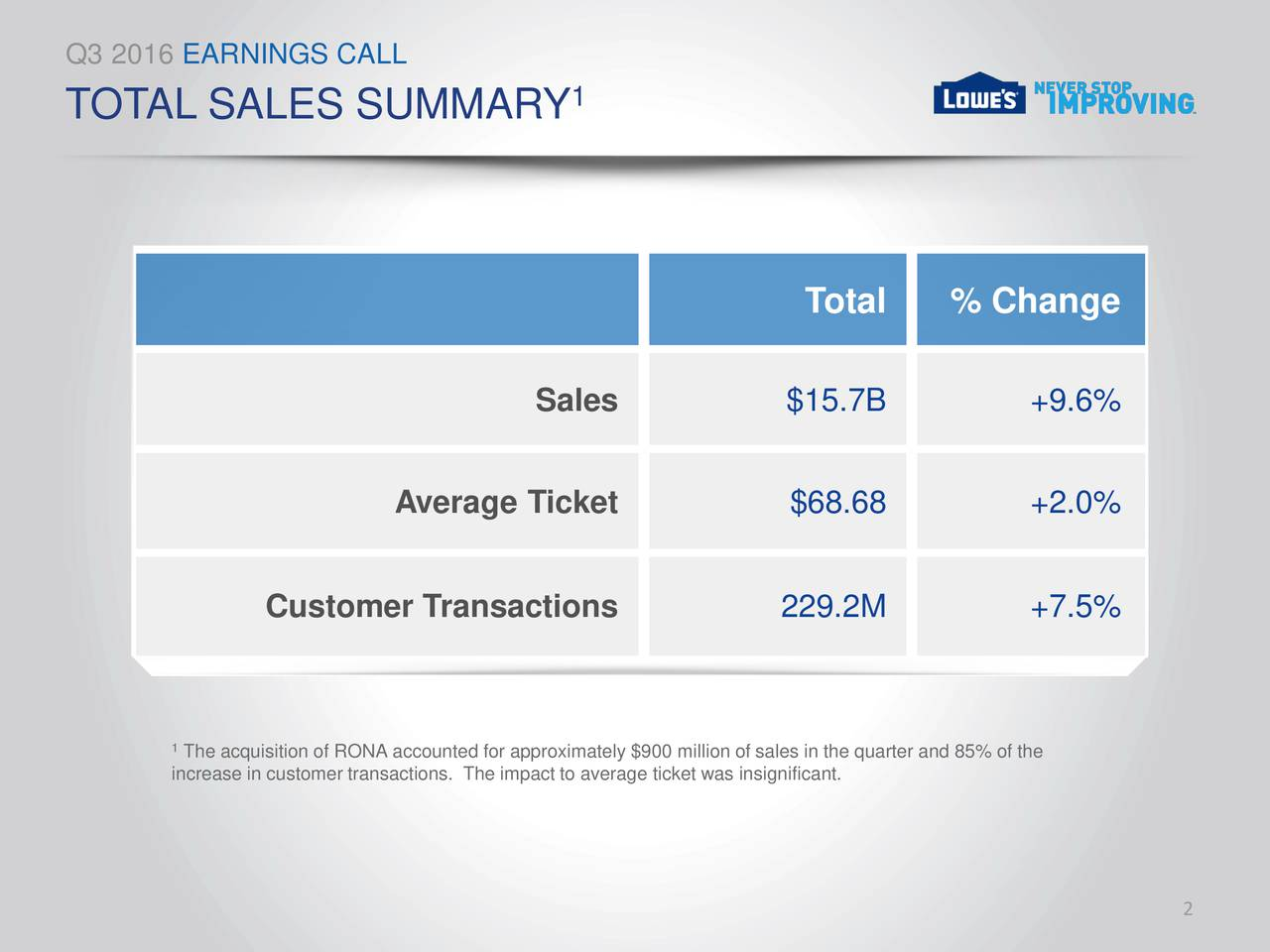 TOTAL SALES SUMMARY 1 Total % Change Sales $15.7B +9.6% Average Ticket $68.68 +2.0% Customer Transactions 229.2M +7.5% 1The acquisition of RONA accounted for approximately $900 million of sales in the quarter and 85% of the increase in customer transactions. The impact to average ticket was insignificant. 2