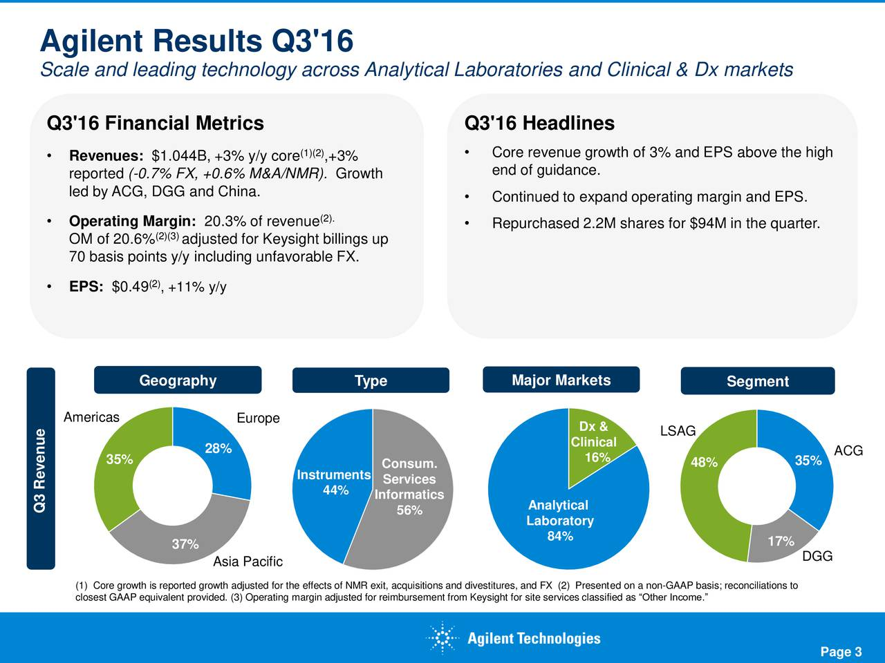 Scale and leading technology across Analytical Laboratories and Clinical & Dx markets Q3'16 Financial Metrics Q3'16 Headlines (1)(2)  Core revenue growth of 3% and EPS above the high Revenues: $1.044B, +3% y/y core ,+3% reported (-0.7% FX, +0.6% M&A/NMR). Growth end of guidance. led by ACG, DGG and China. Continued to expand operating margin and EPS. Operating Margin: 20.3% of revenue (2). (2)(3)  Repurchased 2.2M shares for $94M in the quarter. OM of 20.6% adjusted for Keysight billings up 70 basis points y/y including unfavorable FX. EPS: $0.49 (, +11% y/y Geography Type Major Markets Segment Americas Europe Dx & Clinical LSAG 28% 16% ACG 35% Consum. 48% 35% Instruments Services 44% Informatics Q3 Revenue 56% Analytical Laboratory 84% 37% 17% Asia Pacific DGG closest GAAP equivalent provided. (3) Operating margin adjusted for reimbursement from Keysight for site services classified as Other Income.s; reconciliations to Page 3