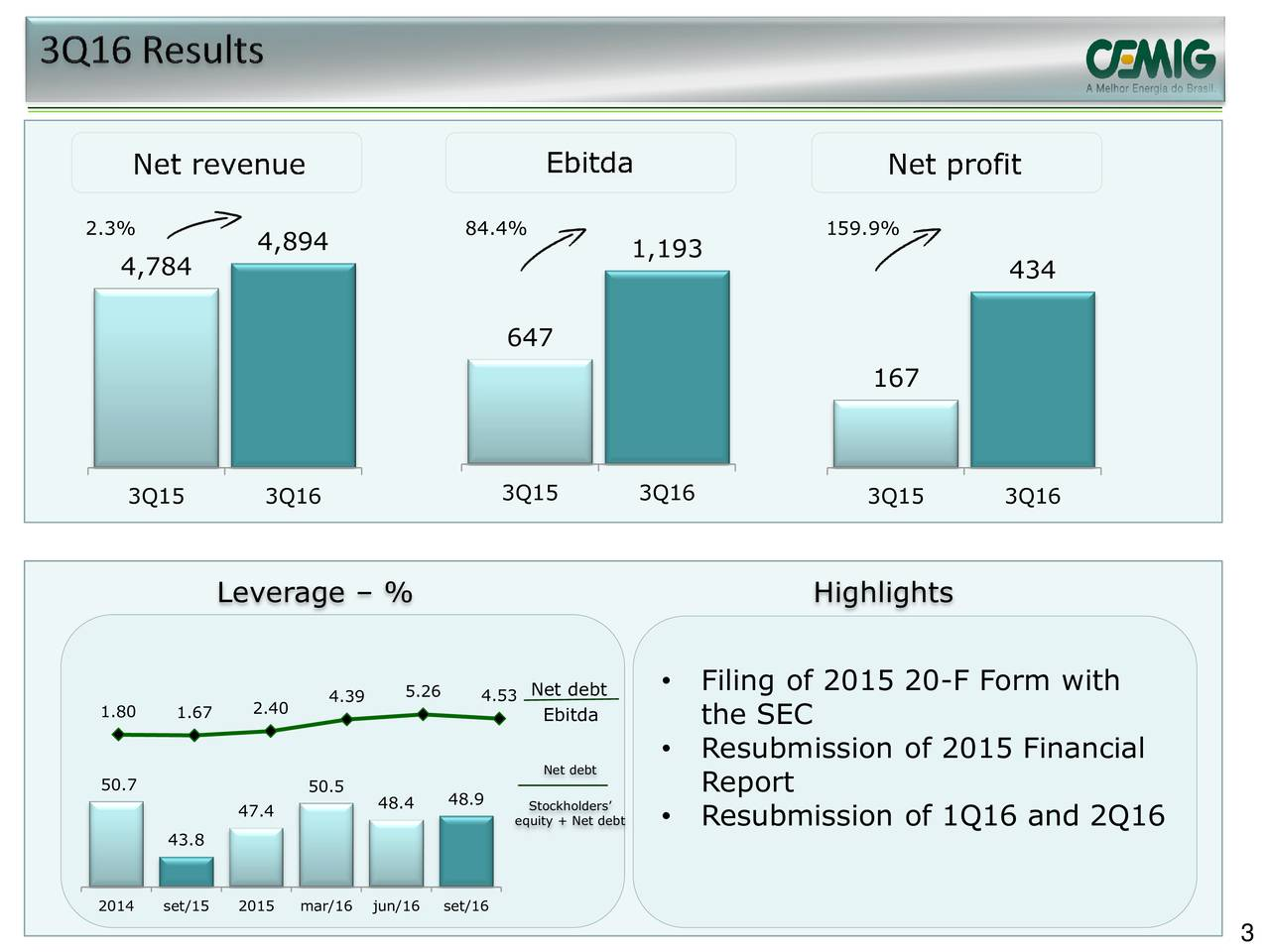 4,894 1,193 4,784 434 647 167 3Q15 3Q16 3Q15 3Q16 3Q15 3Q16 Leverage  % Highlights 4.39 5.26 4.53 Net debt  Filing of 2015 20-F Form with 1.80 1.67 2.40 Ebitda the SEC Resubmission of 2015 Financial Net debt 50.7 50.5 48.9 Report 47.4 48.4 equity + Net dbtResubmission of 1Q16 and 2Q16 43.8 2014 set/15 2015 mar/16jun/16 set/16 3