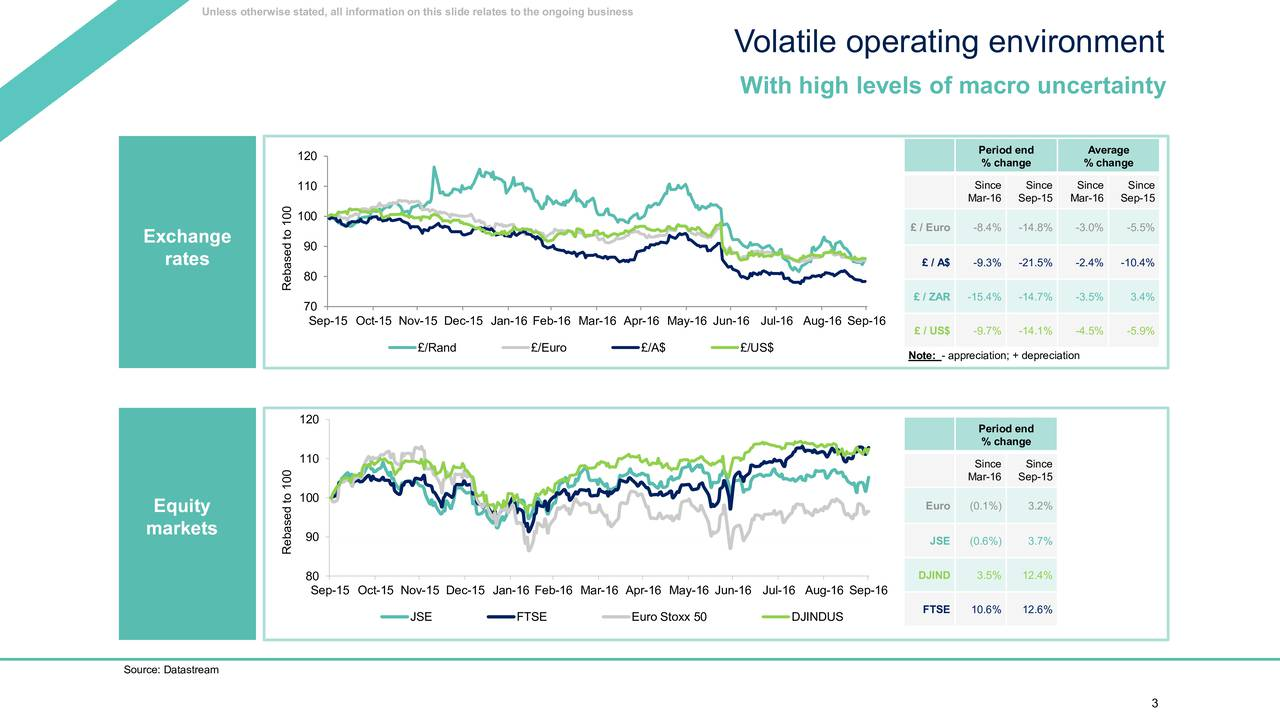 Volatile operating environment With high levels of macro uncertainty Period end Average 120 % change % change 110 Since Since Since Since Mar-16 Sep-15 Mar-16 Sep-15 100 / Euro -8.4% -14.8% -3.0% -5.5% Exxchhanngee 90 ratess  / A$ -9.3% -21.5% -2.4% -10.4% Rebased to 100 / ZAR-15.4% -14.7% -3.5% 3.4% 70 Sep-15 Oct-15 Nov-15 Dec-15 Jan-16 Feb-16 Mar-16 Apr-16 May-16 Jun-16 Jul-16 Aug-16 Sep-16 / US$ -9.7% -14.1% -4.5% -5.9% /Rand /Euro /A$ /US$ Note: - appreciation; + depreciation 120 Period end % change 110 Since Since Mar-16 Sep-15 100 Eqquuity Euro (0.1%) 3.2% ma arkeets 90 JSE (0.6%) 3.7% Rebased to 100 80 DJIND 3.5% 12.4% Sep-15 Oct-15 Nov-15 Dec-15 Jan-16 Feb-16 Mar-16 Apr-16 May-16 Jun-16 Jul-16 Aug-16 Sep-16 FTSE 10.6% 12.6% JSE FTSE Euro Stoxx 50 DJINDUS Source: Datastream 3